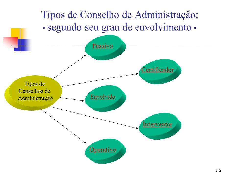 Tipos de Conselho de Administração: • segundo seu grau de envolvimento •