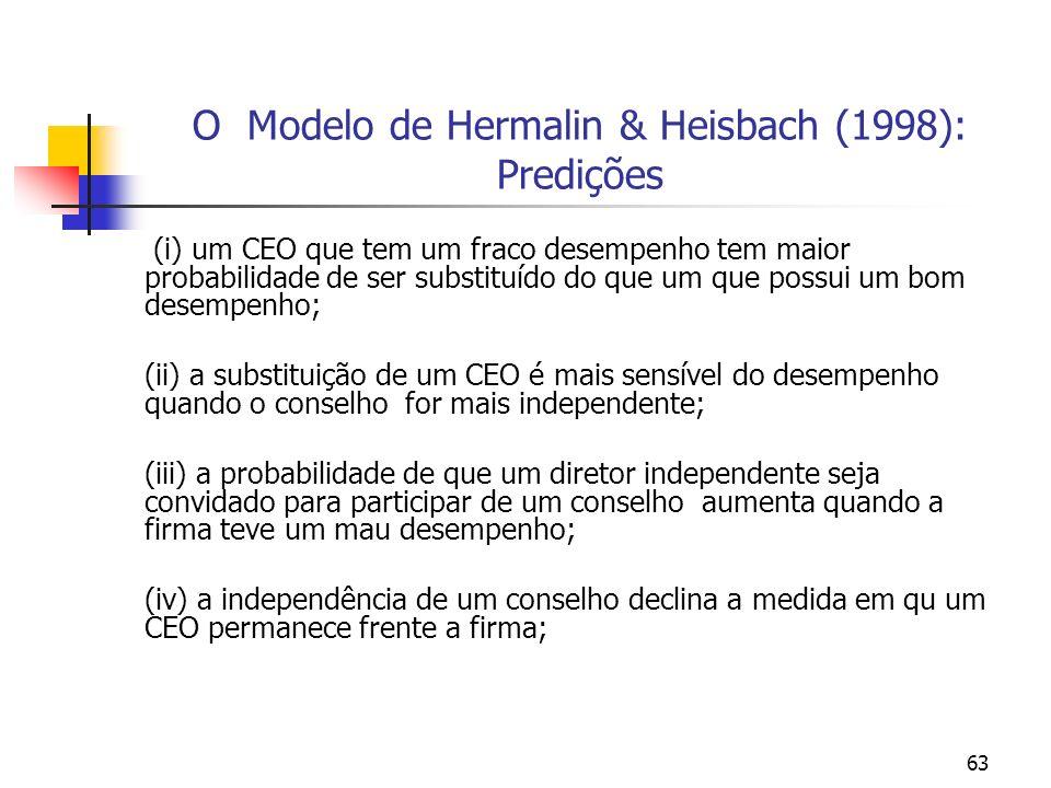O Modelo de Hermalin & Heisbach (1998): Predições