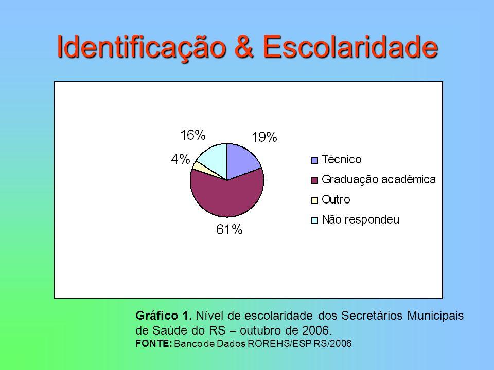 Identificação & Escolaridade