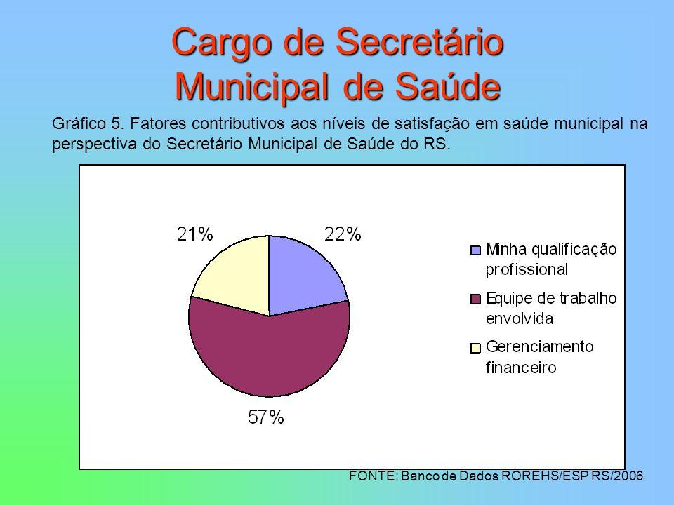 Cargo de Secretário Municipal de Saúde