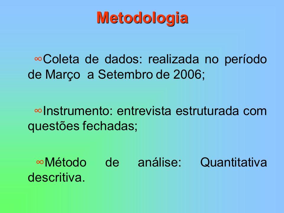 Metodologia ∞Coleta de dados: realizada no período de Março a Setembro de 2006; ∞Instrumento: entrevista estruturada com questões fechadas;