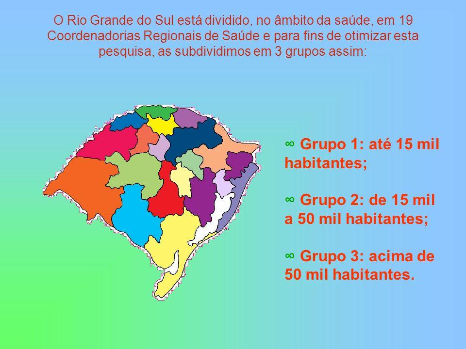 ∞ Grupo 1: até 15 mil habitantes;