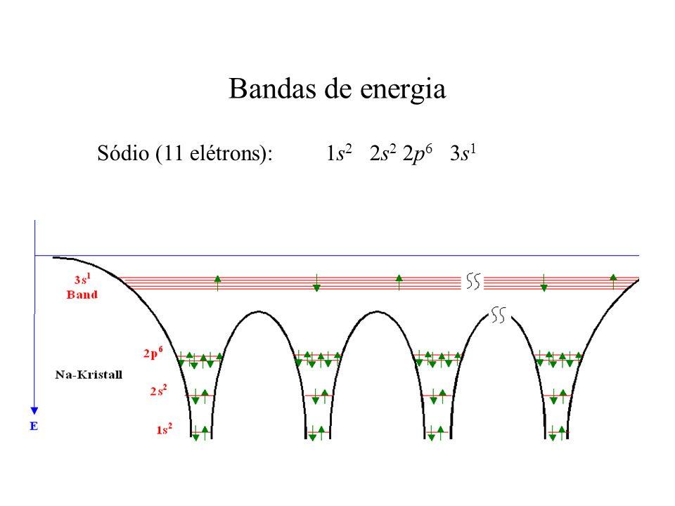 Bandas de energia Sódio (11 elétrons): 1s2 2s2 2p6 3s1