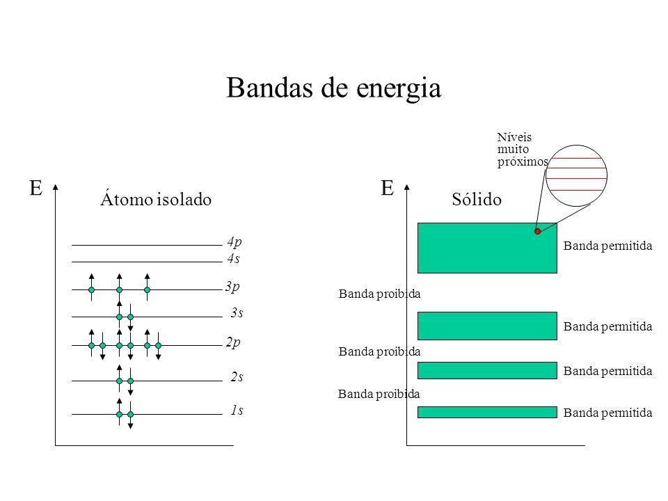 Bandas de energia E E Átomo isolado Sólido 4p 4s 3p 3s 2p 2s 1s Níveis