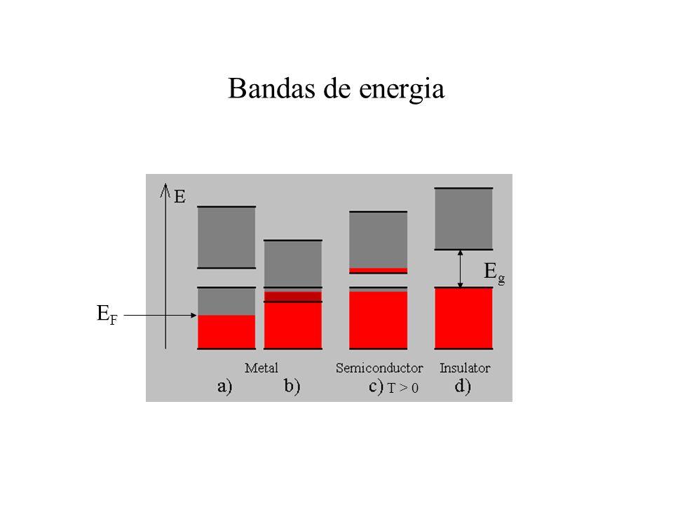 Bandas de energia Eg EF T > 0