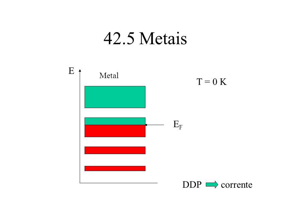 42.5 Metais E Metal T = 0 K EF DDP corrente