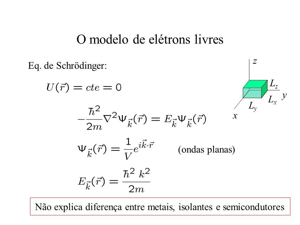 O modelo de elétrons livres