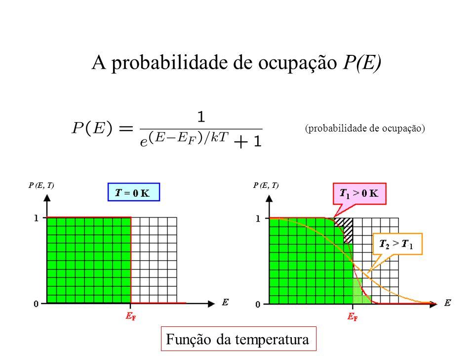 A probabilidade de ocupação P(E)