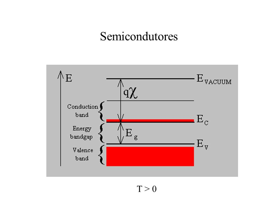 Semicondutores T > 0