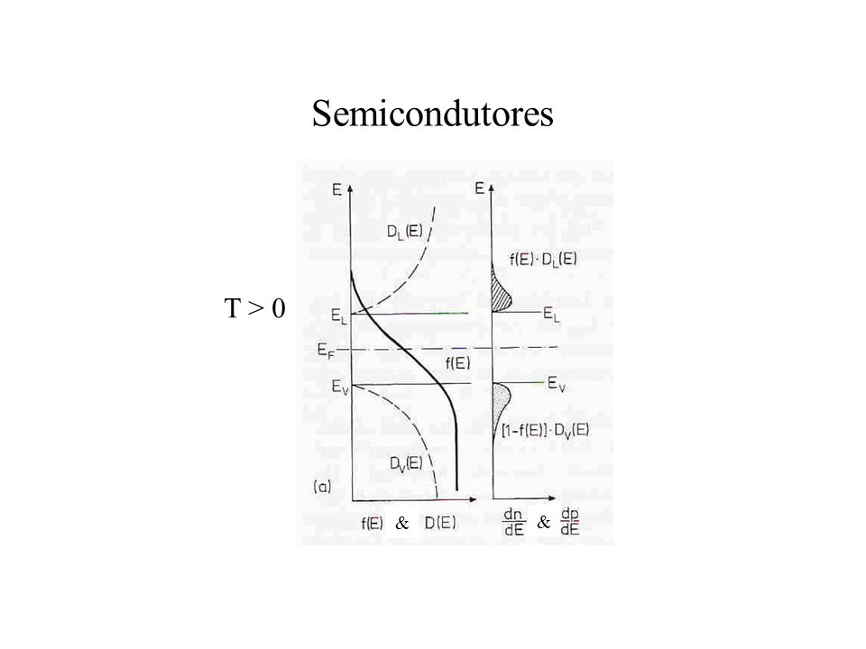 Semicondutores & T > 0