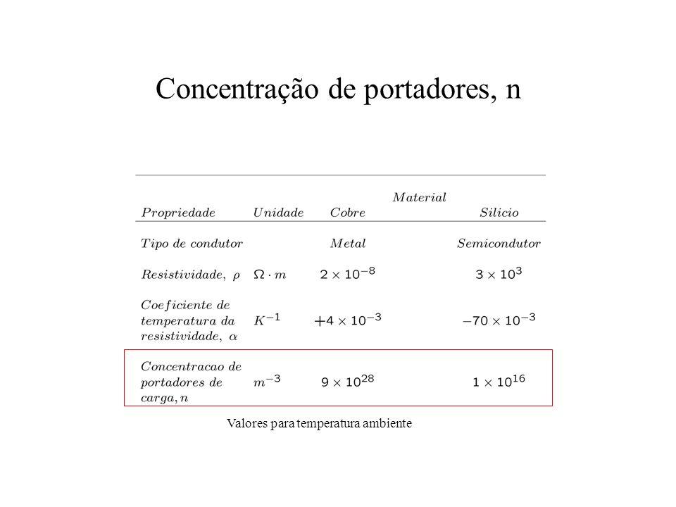 Concentração de portadores, n