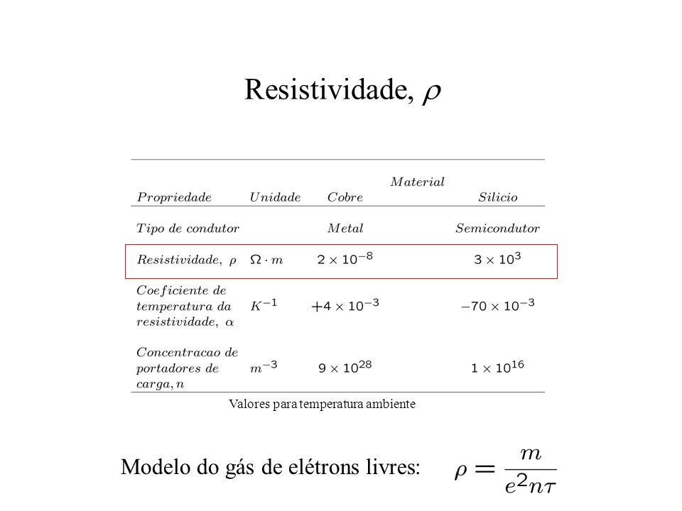 Resistividade, r Modelo do gás de elétrons livres: