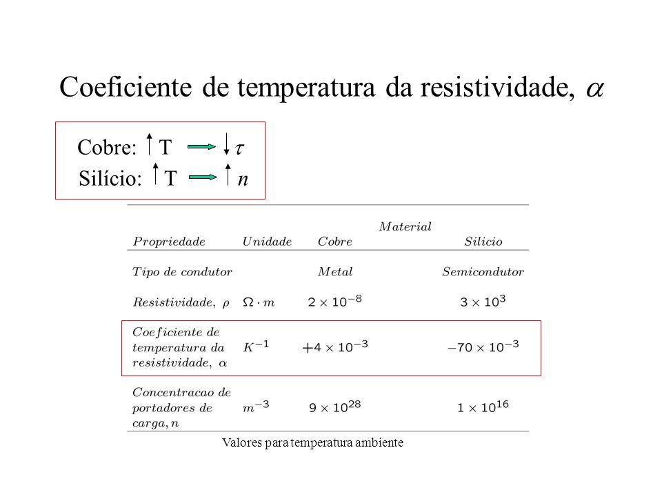 Coeficiente de temperatura da resistividade, a