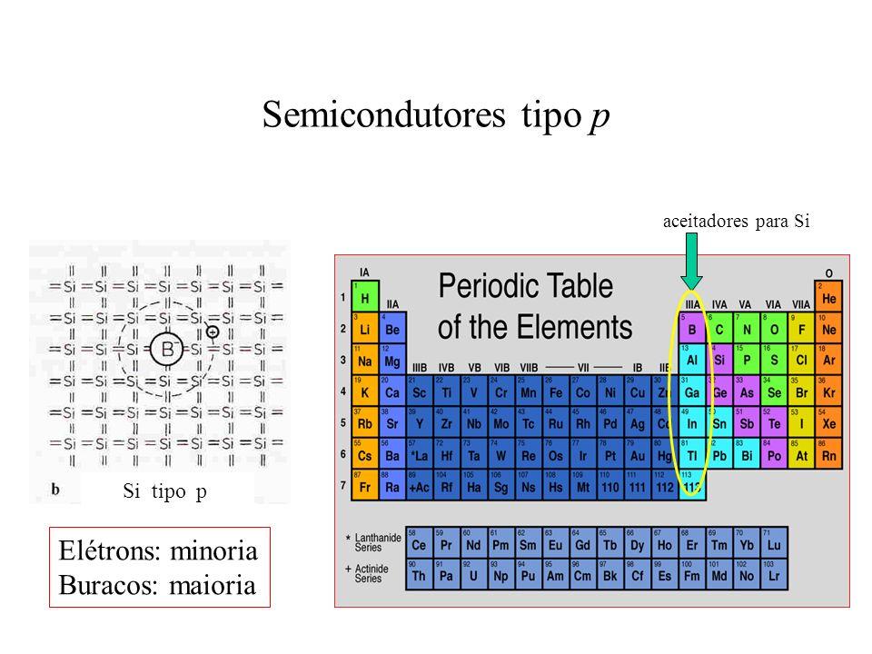 Semicondutores tipo p Elétrons: minoria Buracos: maioria Si tipo p