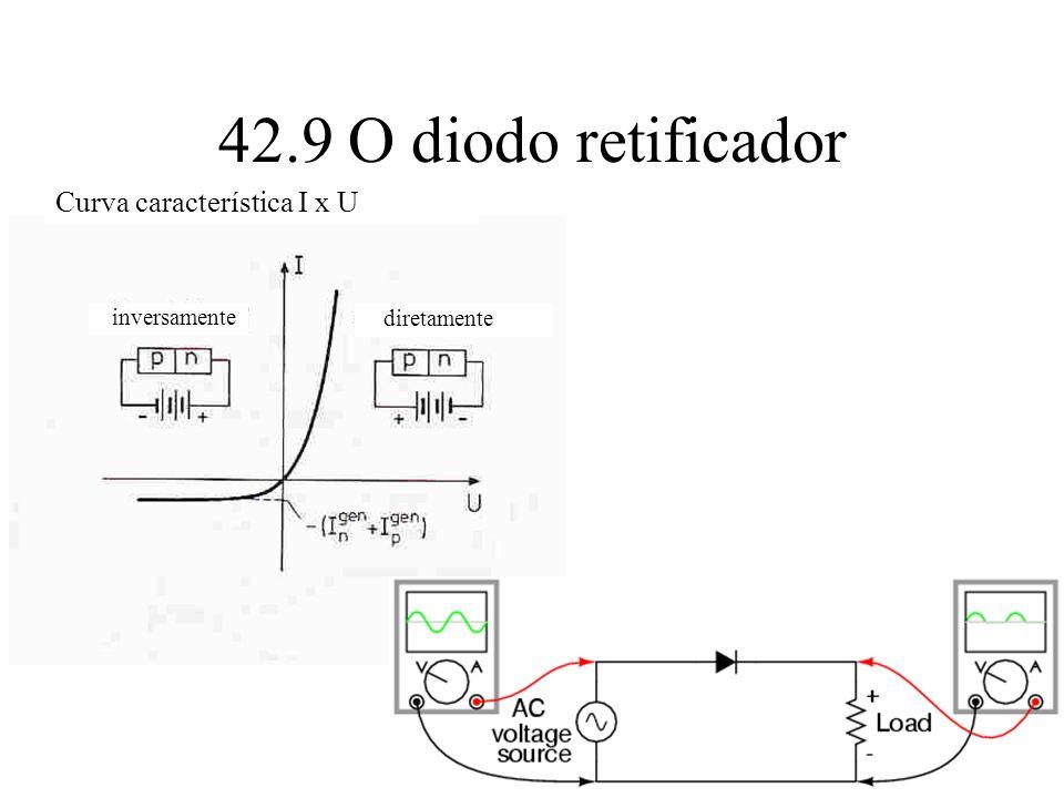 42.9 O diodo retificador Curva característica I x U inversamente