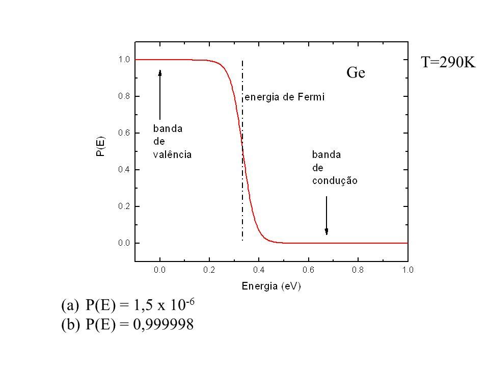 T=290K Ge P(E) = 1,5 x 10-6 P(E) = 0,999998