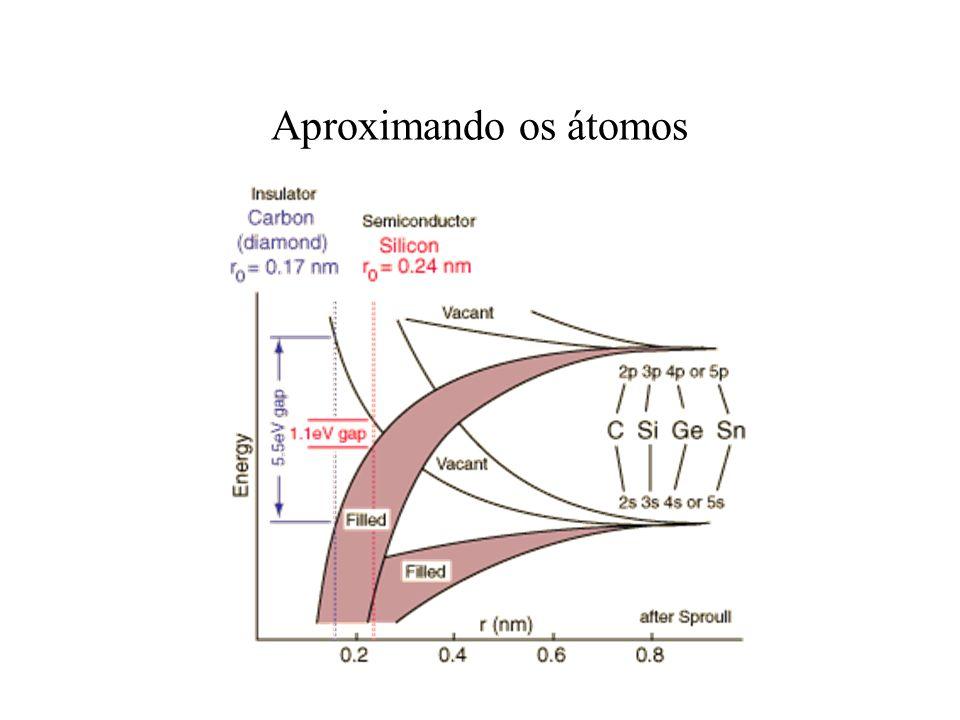 Aproximando os átomos