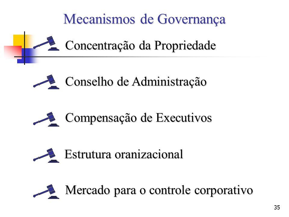 GOVERNANÇA COPORATIVA E INFORMAÇÃO ASSIMETRICA - UMA INTRODUÇÃO