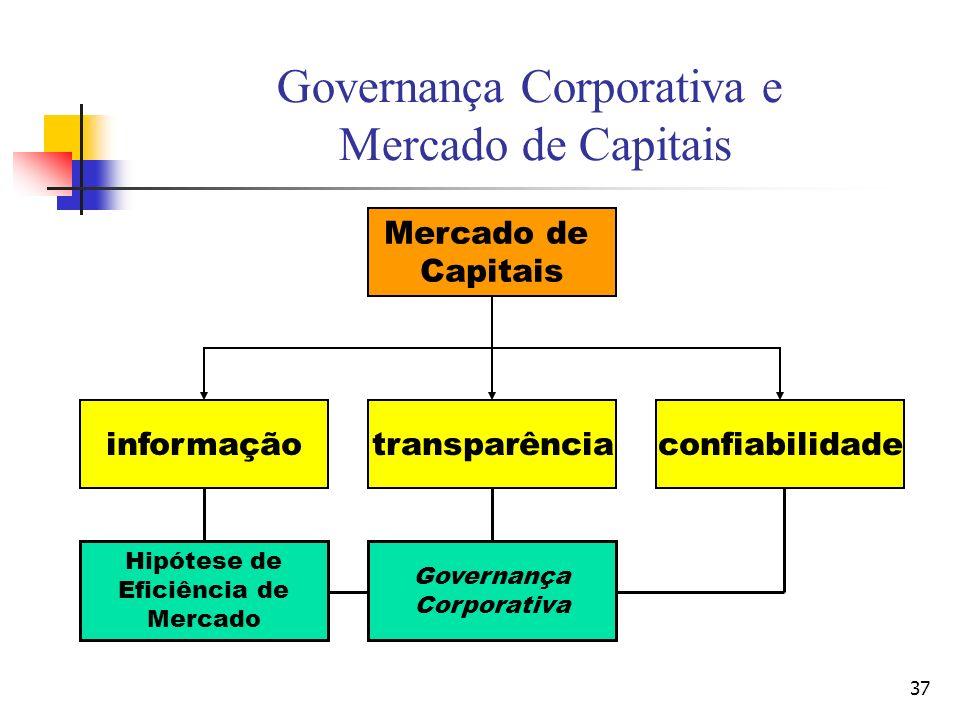 Governança Corporativa e Mercado de Capitais