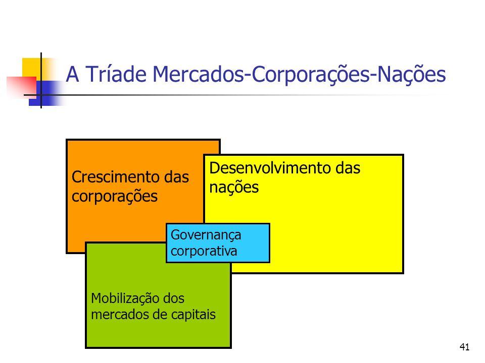 A Tríade Mercados-Corporações-Nações