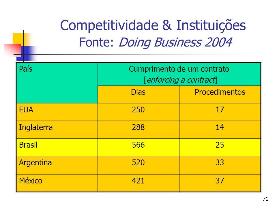 Competitividade & Instituições Fonte: Doing Business 2004