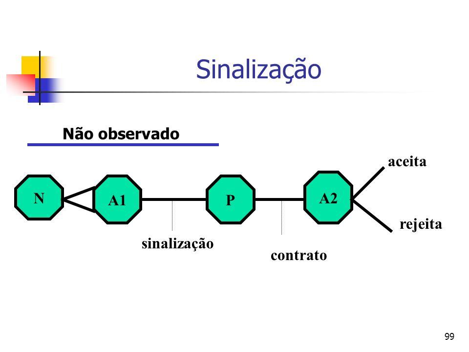 Sinalização Não observado aceita A2 N A1 P rejeita sinalização