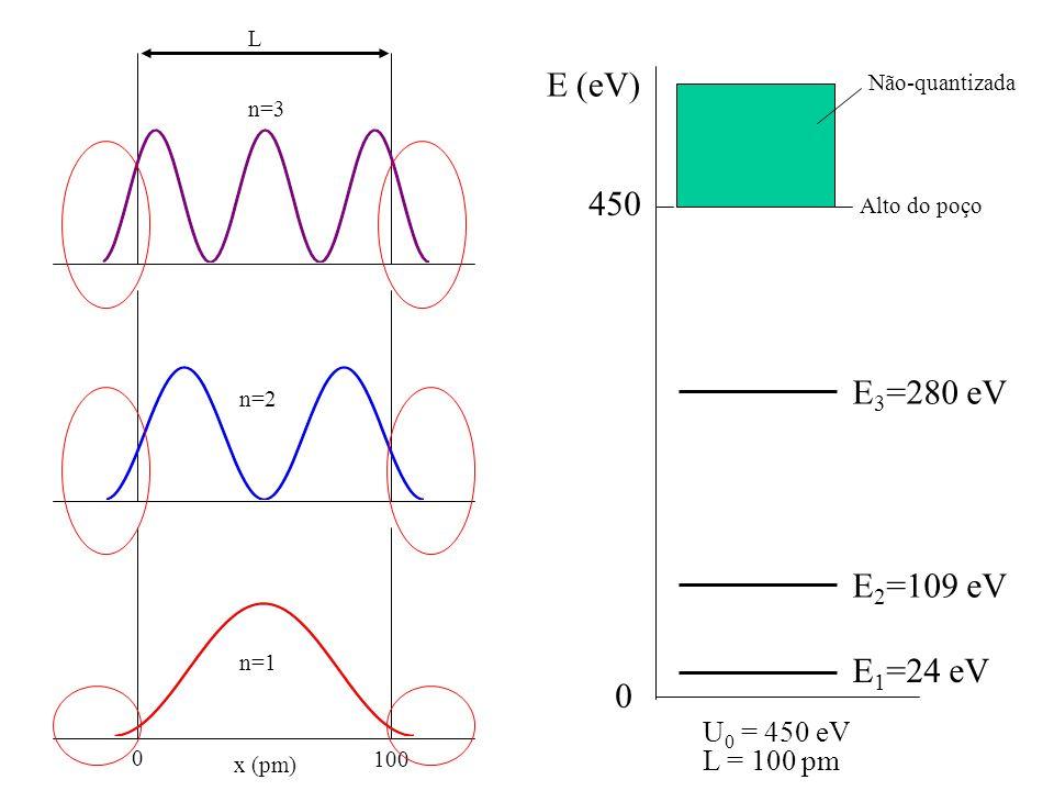 E (eV) 450 E3=280 eV E2=109 eV E1=24 eV U0 = 450 eV L = 100 pm L