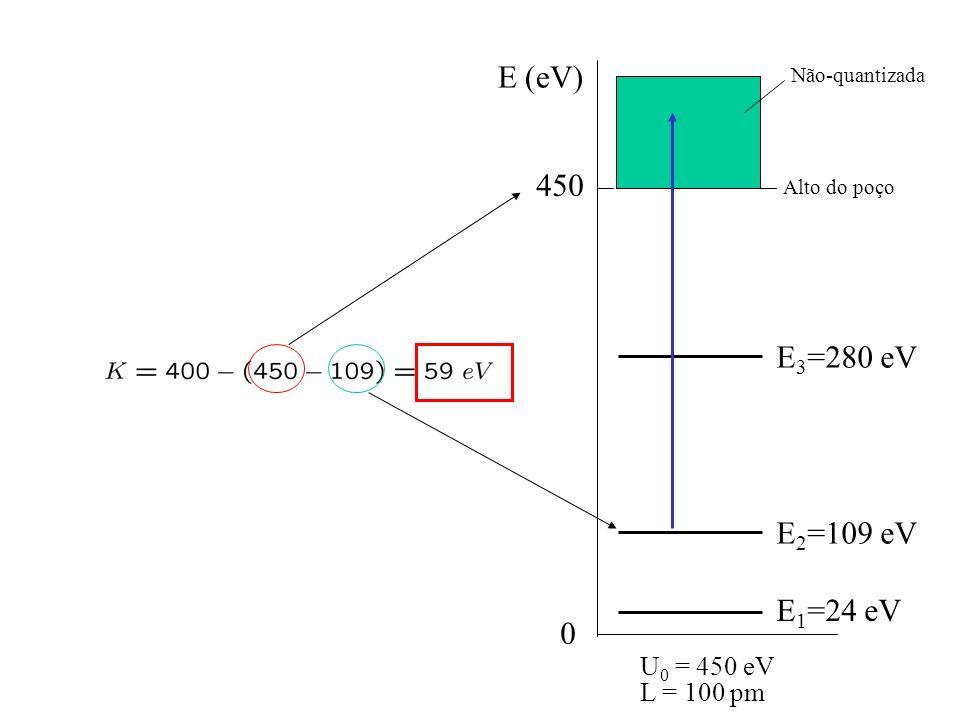 E (eV) 450 E3=280 eV E2=109 eV E1=24 eV U0 = 450 eV L = 100 pm
