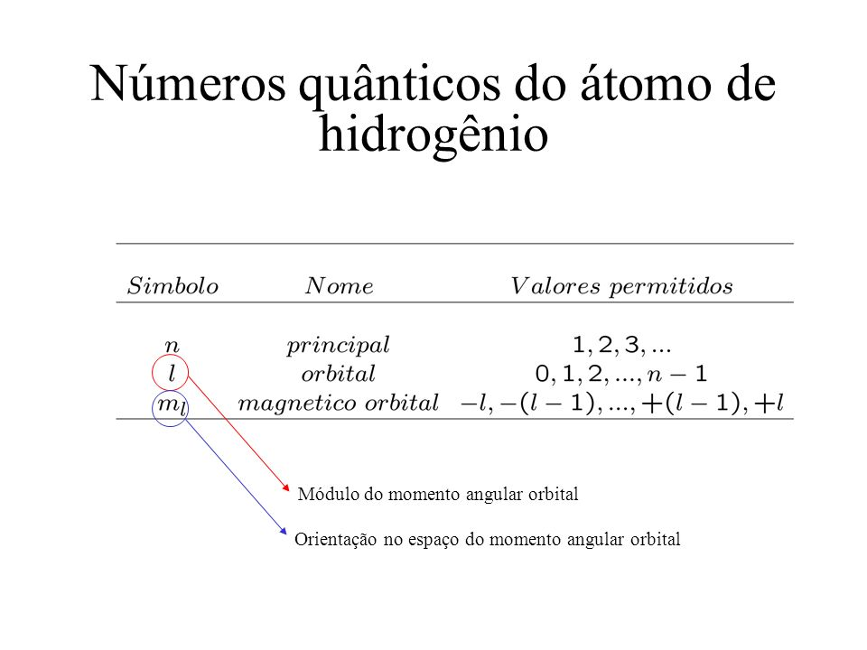Números quânticos do átomo de hidrogênio
