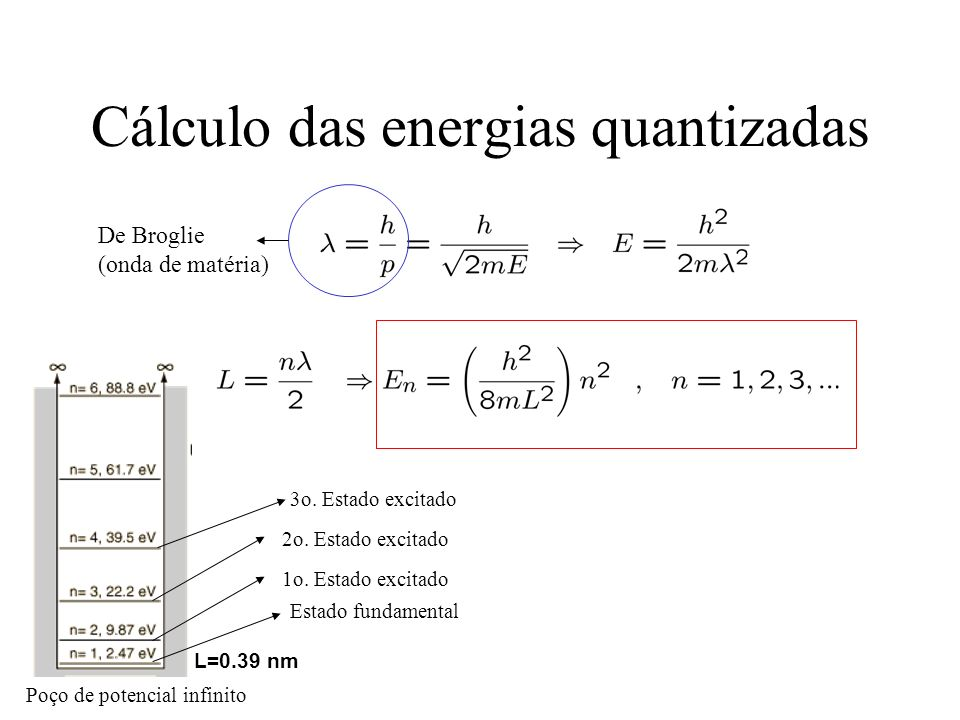 Cálculo das energias quantizadas
