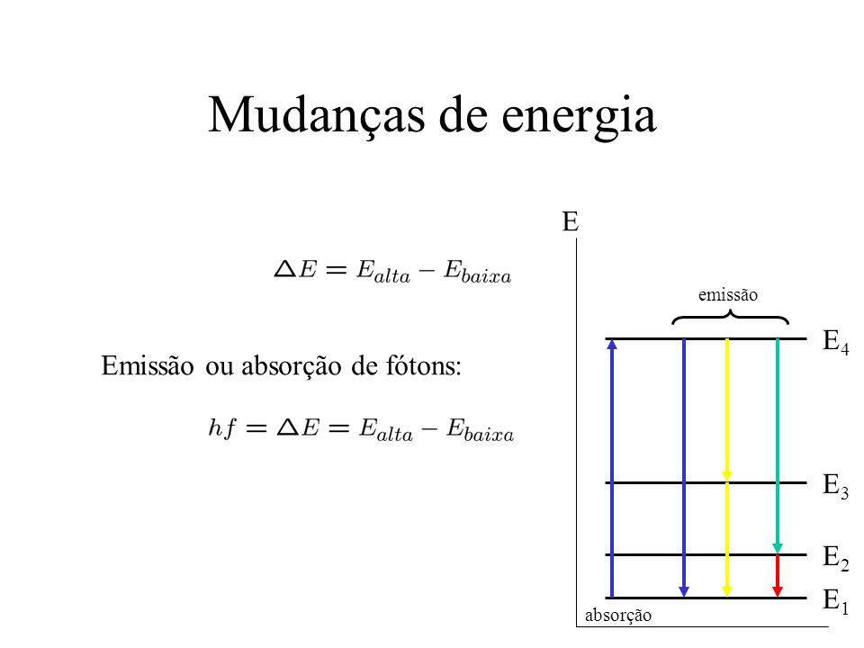 Mudanças de energia E E4 Emissão ou absorção de fótons: E3 E2 E1