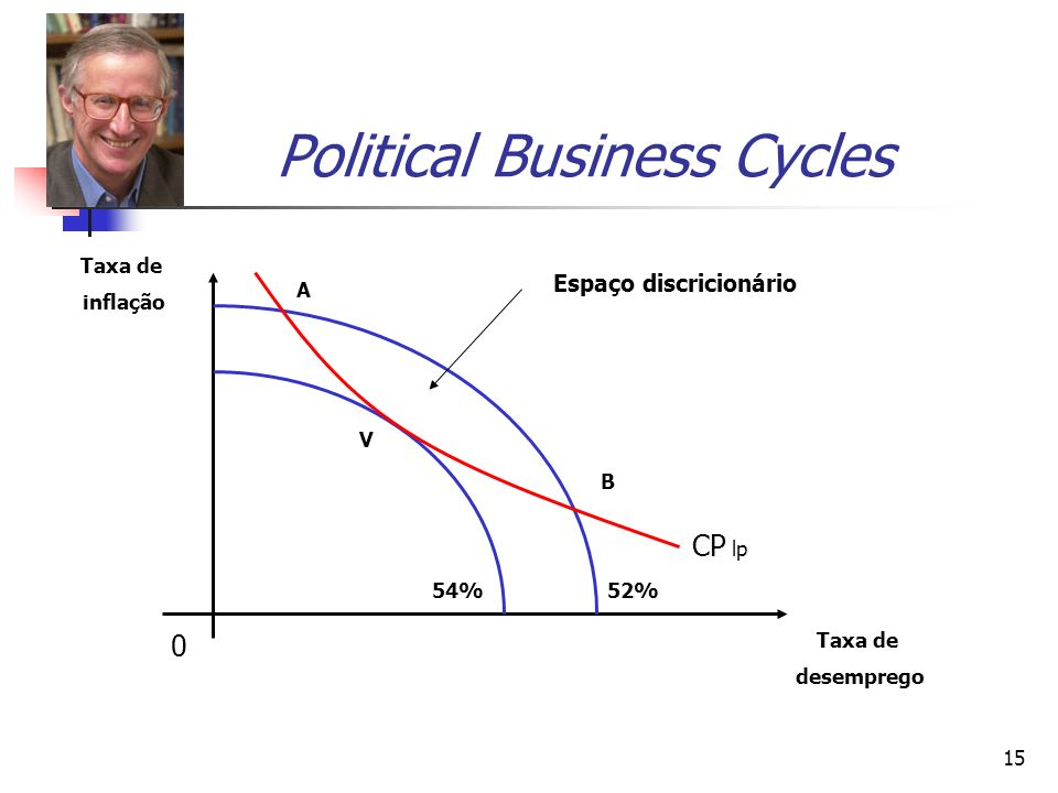 Political Business Cycles