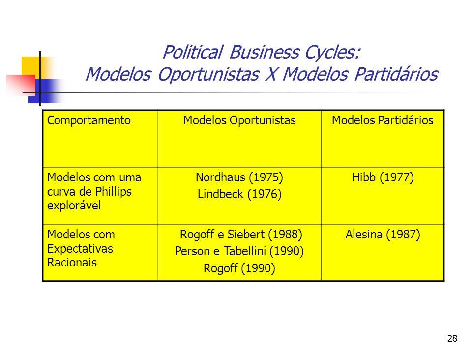 Political Business Cycles: Modelos Oportunistas X Modelos Partidários