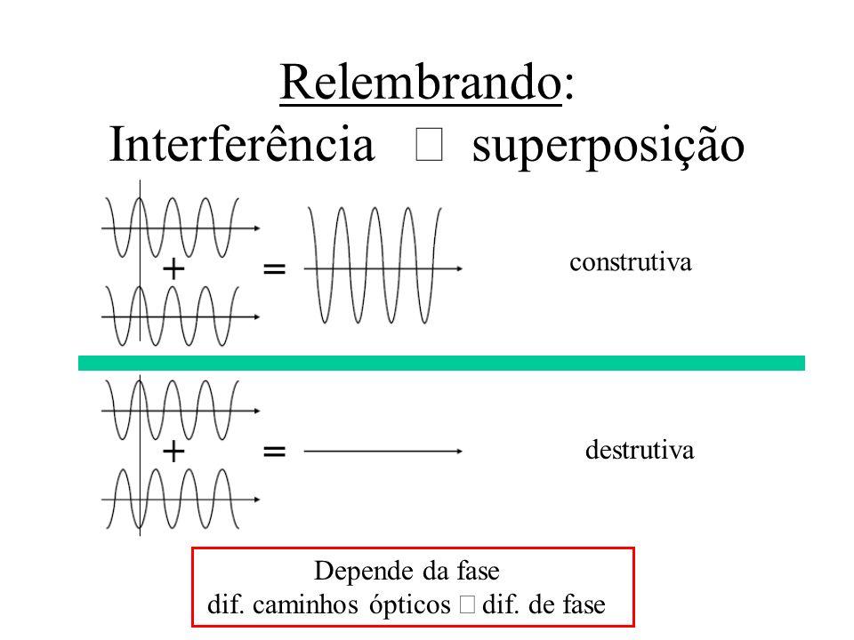 Relembrando: Interferência Þ superposição