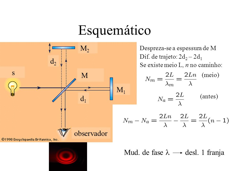 Esquemático M2 d2 s M M1 d1 observador Mud. de fase l desl. 1 franja