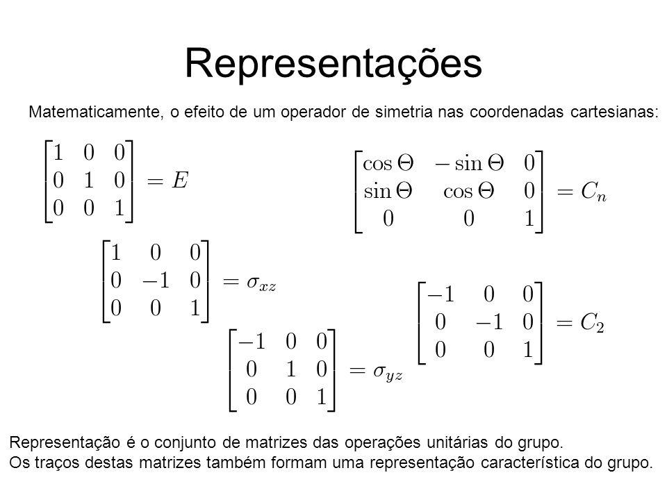 Representações Matematicamente, o efeito de um operador de simetria nas coordenadas cartesianas: