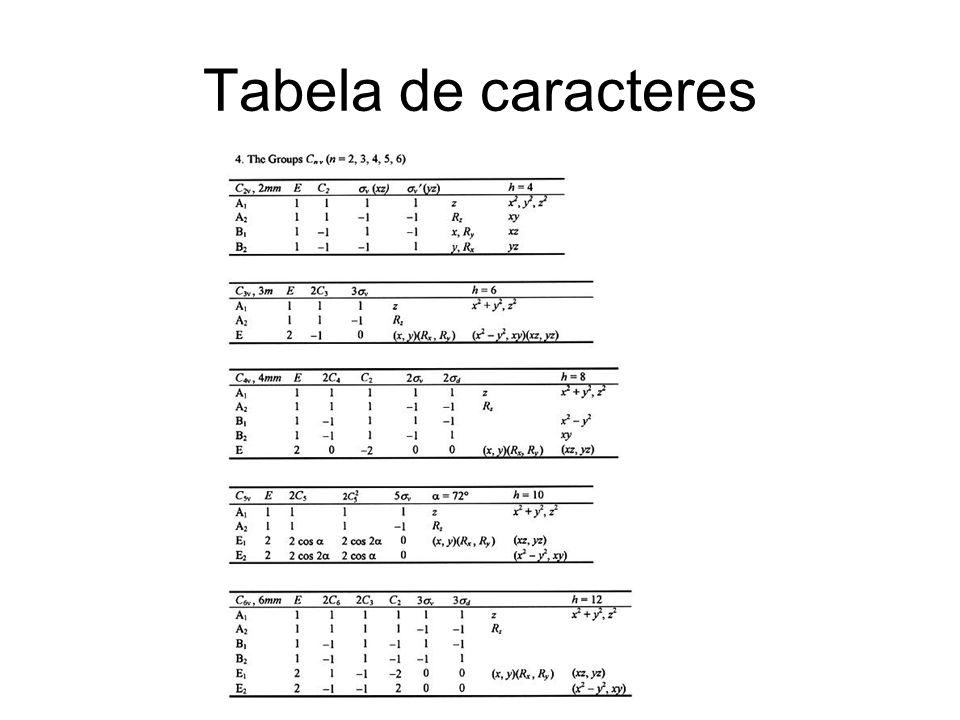 Tabela de caracteres