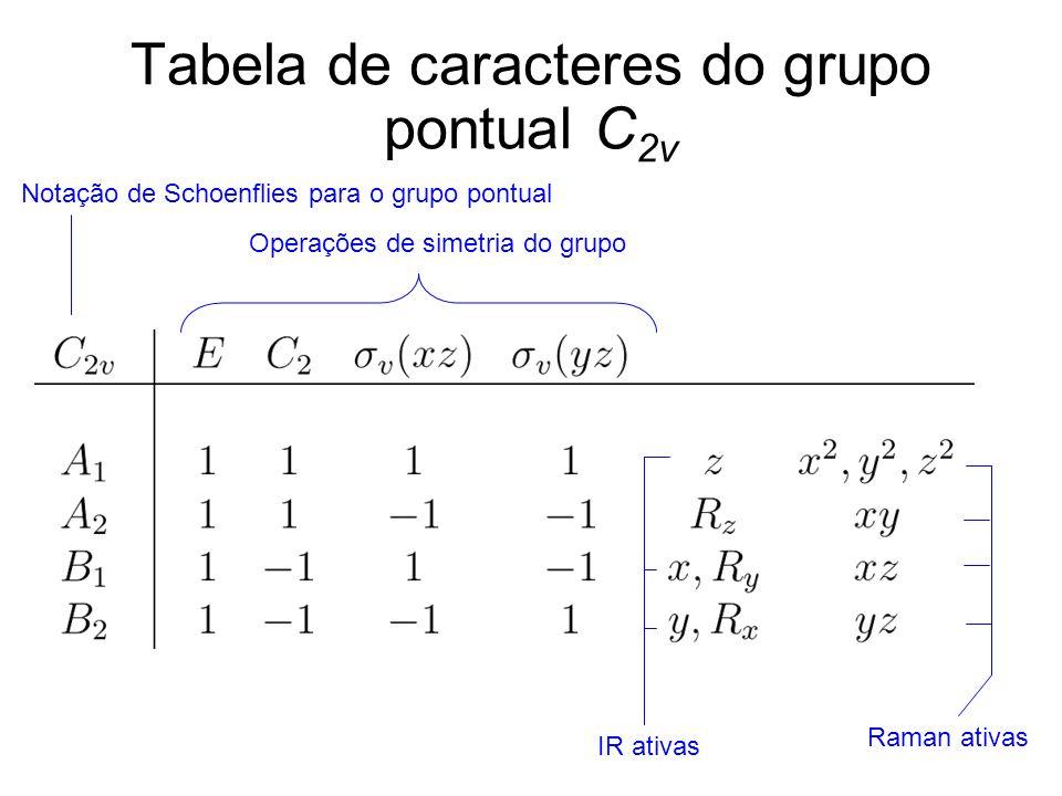 Tabela de caracteres do grupo pontual C2v