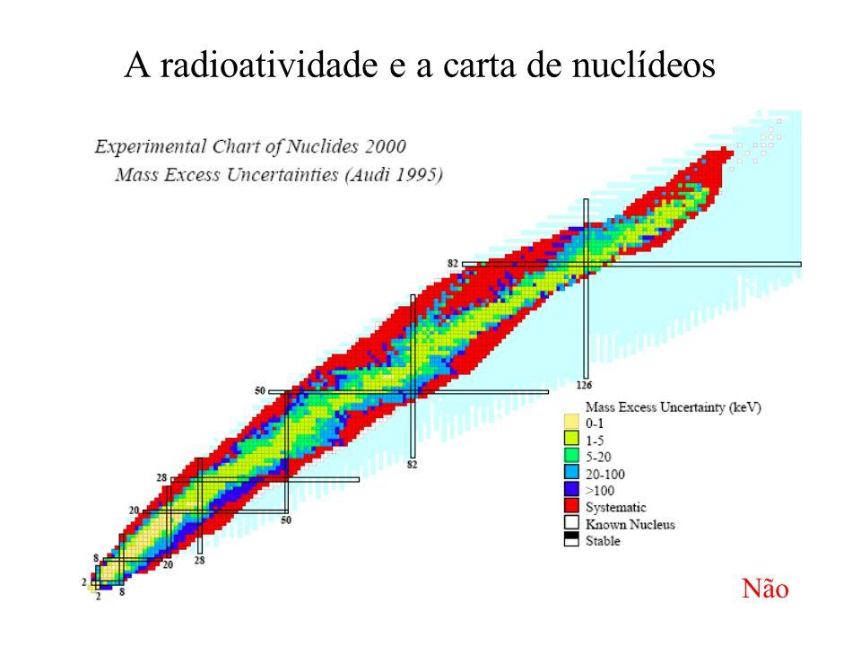 A radioatividade e a carta de nuclídeos