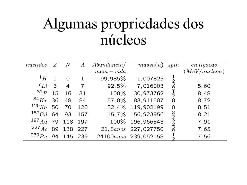 Algumas propriedades dos núcleos