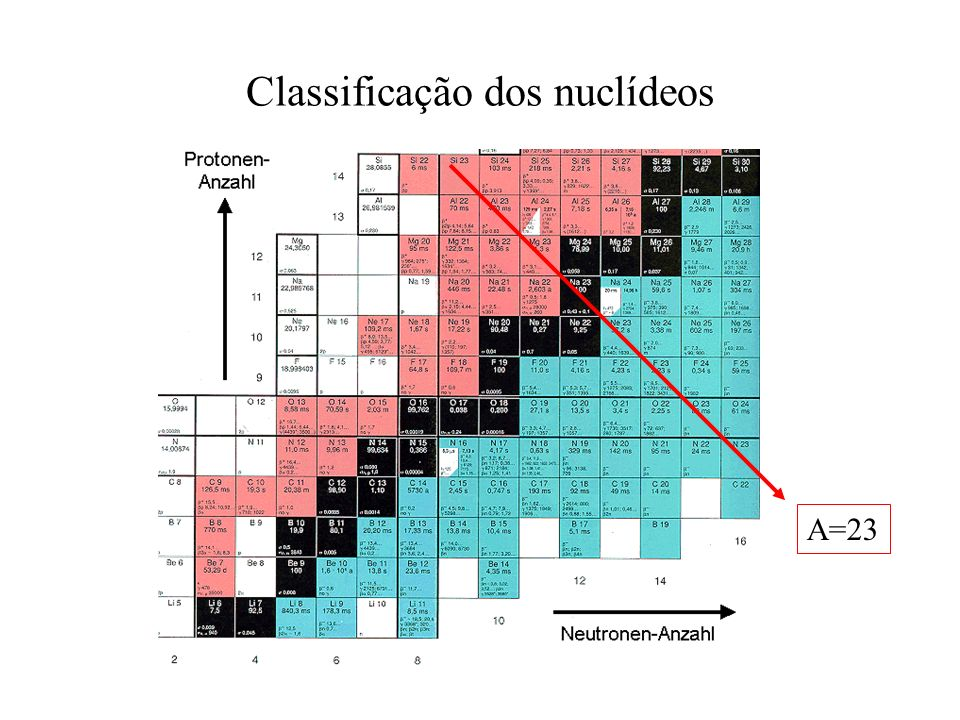 Classificação dos nuclídeos