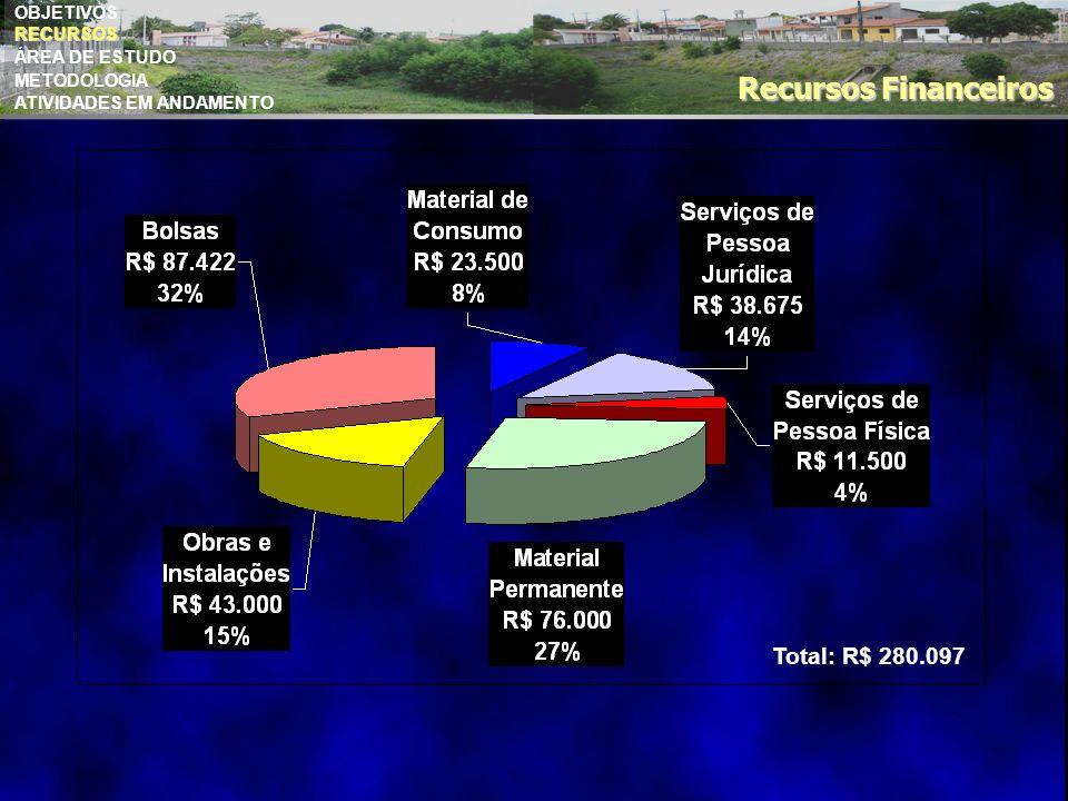 Recursos Financeiros Total: R$ 280.097 OBJETIVOS RECURSOS RECURSOS