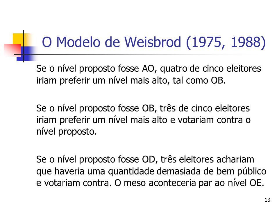 O Modelo de Weisbrod (1975, 1988) Se o nível proposto fosse AO, quatro de cinco eleitores iriam preferir um nível mais alto, tal como OB.
