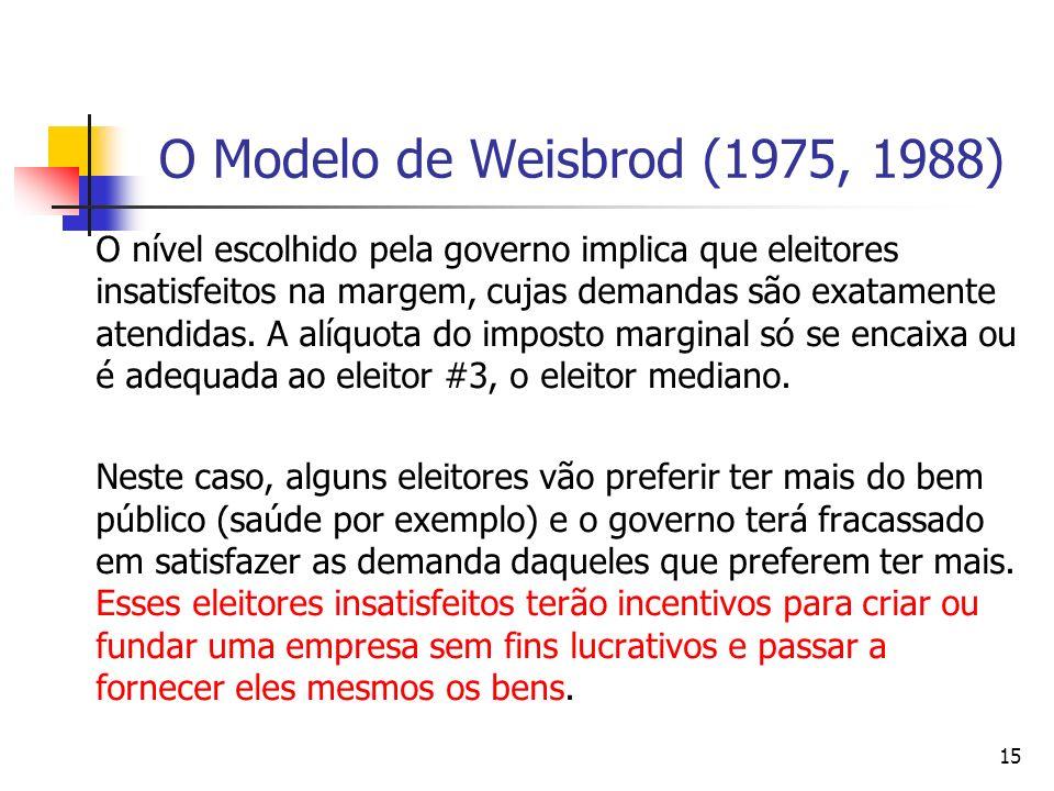 O Modelo de Weisbrod (1975, 1988)