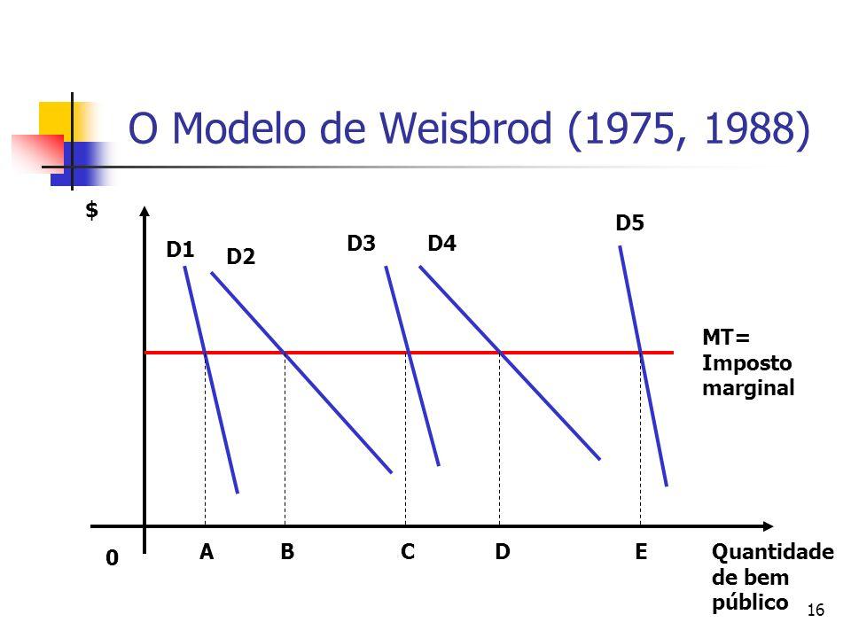 O Modelo de Weisbrod (1975, 1988) $ D5 D3 D4 D1 D2