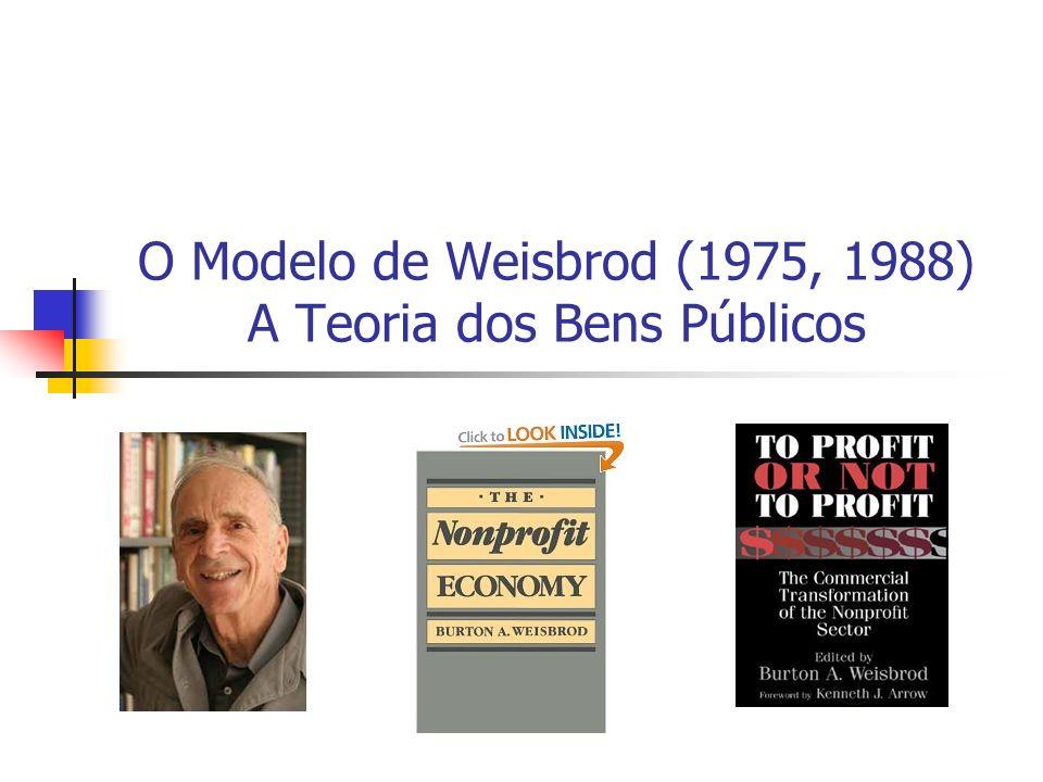 O Modelo de Weisbrod (1975, 1988) A Teoria dos Bens Públicos
