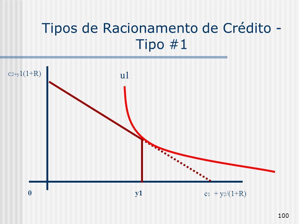Tipos de Racionamento de Crédito - Tipo #1