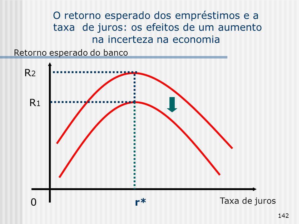 O retorno esperado dos empréstimos e a taxa de juros: os efeitos de um aumento na incerteza na economia