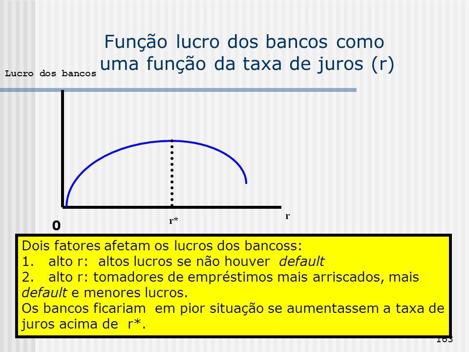 Função lucro dos bancos como uma função da taxa de juros (r)