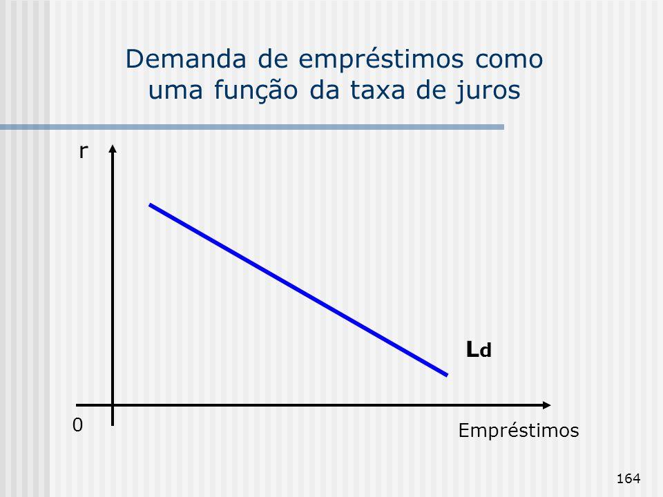 Demanda de empréstimos como uma função da taxa de juros